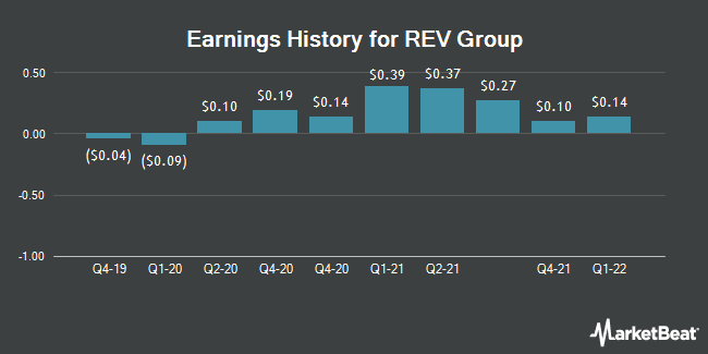 Earnings History for REV Group (NYSE:REVG)