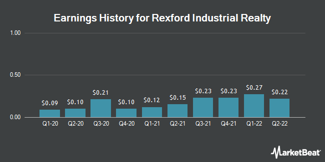 Earnings History for Rexford Industrial Realty (NYSE:REXR)