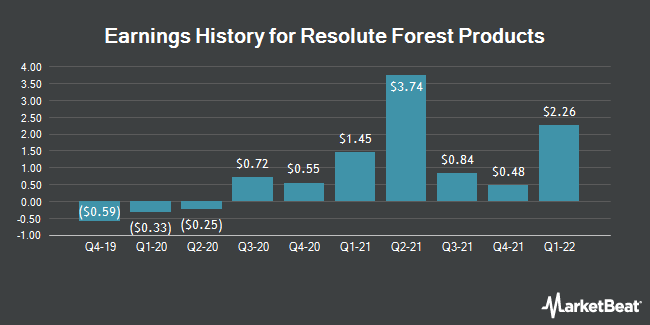 Earnings History for Resolute Forest Products (NYSE:RFP)