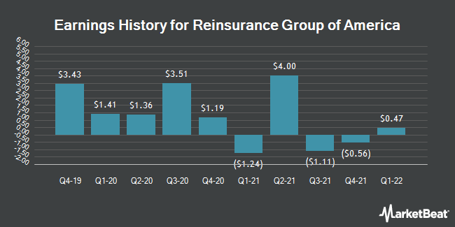 Earnings History for Reinsurance Group of America (NYSE:RGA)