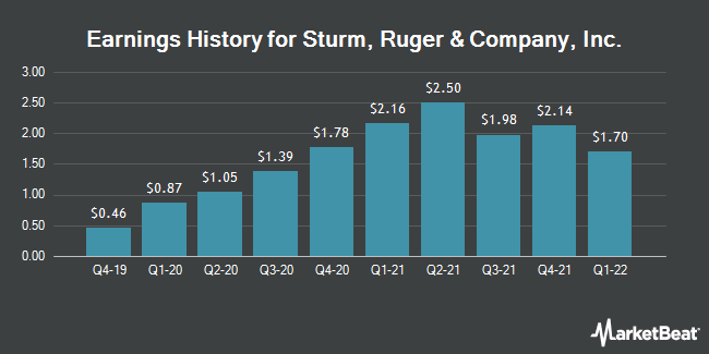 Earnings History for Sturm, Ruger & Company, Inc. (NYSE:RGR)