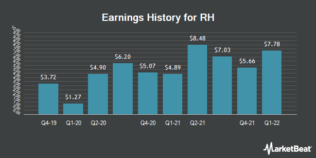 Earnings History for Restoration Hardware (NYSE:RH)