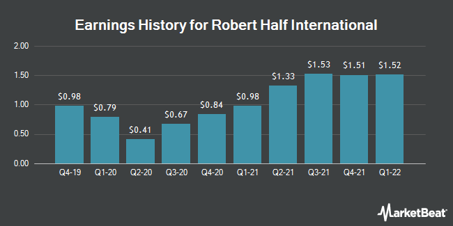 Earnings History for Robert Half International (NYSE:RHI)