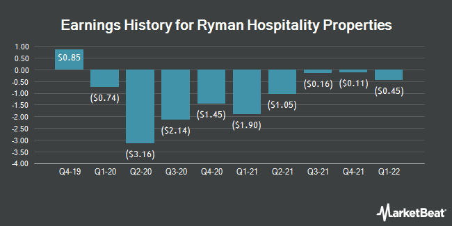 Earnings History for Ryman Hospitality Properties (NYSE:RHP)