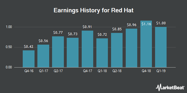 Earnings History for Red Hat (NYSE:RHT)