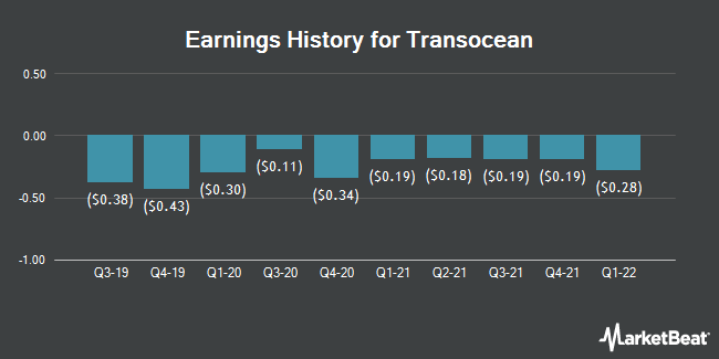 Earnings History for Transocean (NYSE:RIG)