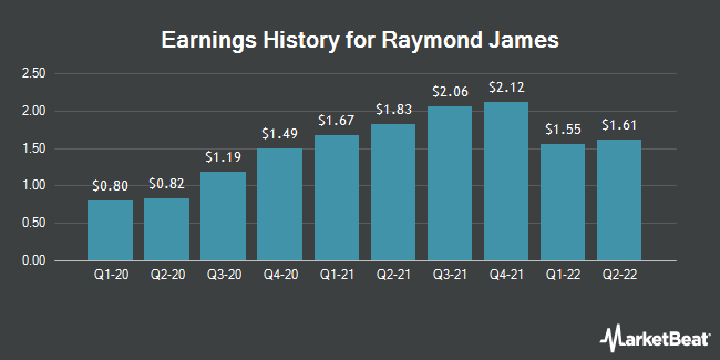 Earnings History for Raymond James (NYSE:RJF)