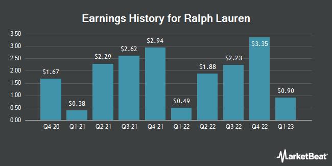 Earnings History for Ralph Lauren (NYSE:RL)