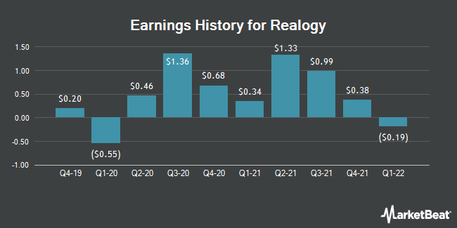 Earnings History for Realogy (NYSE:RLGY)