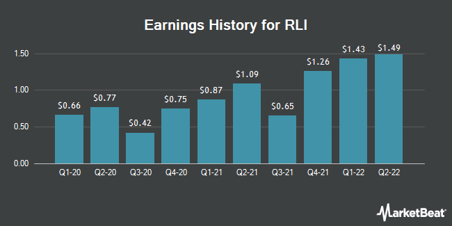 Earnings History for RLI (NYSE:RLI)