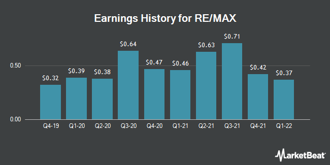 Earnings History for Re/Max (NYSE:RMAX)