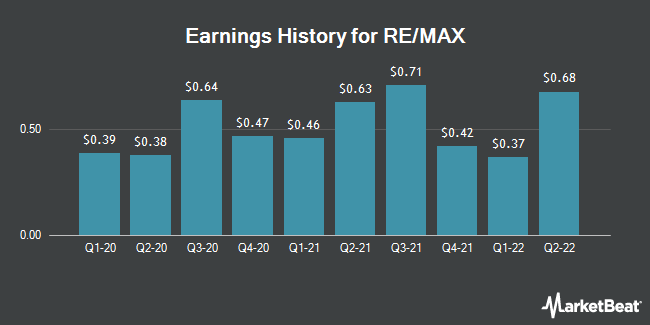Earnings history for RE / MAX (NYSE: RMAX)