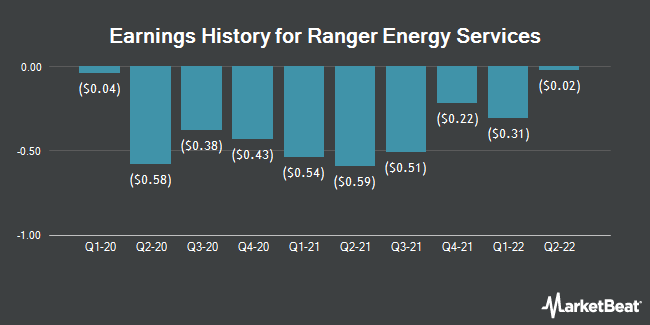 Earnings History for Ranger Energy Services (NYSE:RNGR)