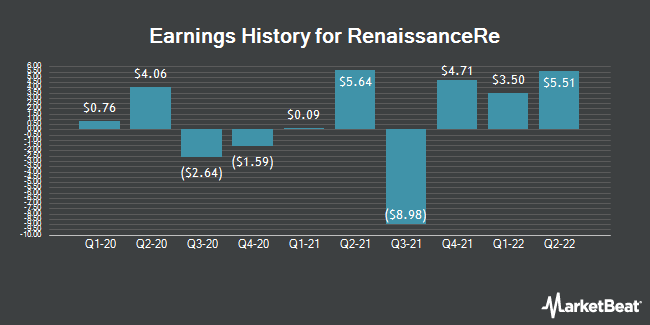 Earnings History for RenaissanceRe (NYSE:RNR)
