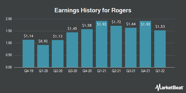 Earnings History for Rogers (NYSE:ROG)