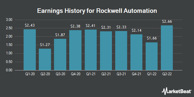 Earnings History for Rockwell Automation (NYSE:ROK)