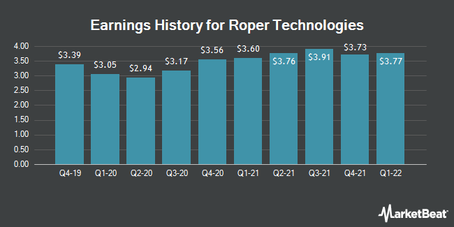 Earnings History for Roper Technologies (NYSE:ROP)
