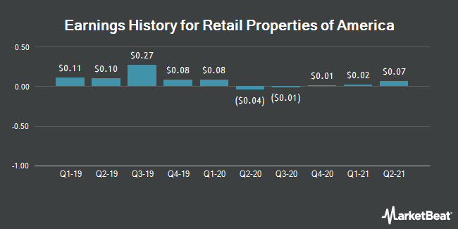 Earnings History for Retail Properties of America (NYSE:RPAI)