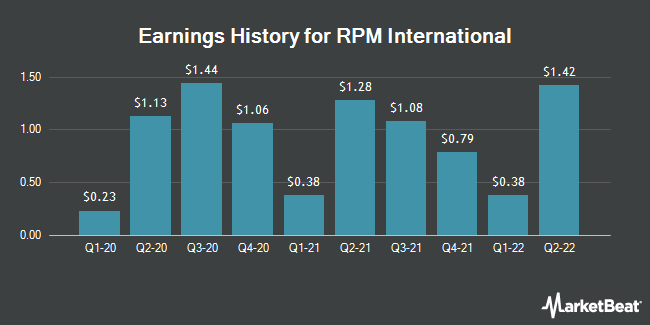 Earnings History for RPM International (NYSE:RPM)