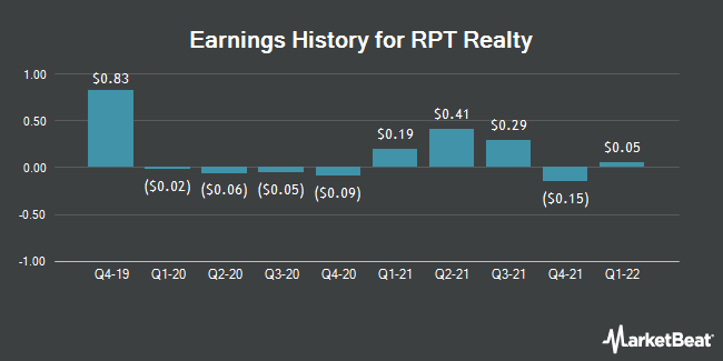Earnings History for RPT Realty (NYSE:RPT)