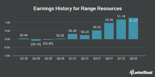 Earnings History for Range Resources (NYSE:RRC)