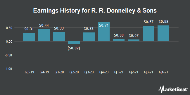 Earnings History for RR Donnelley & Sons (NYSE:RRD)