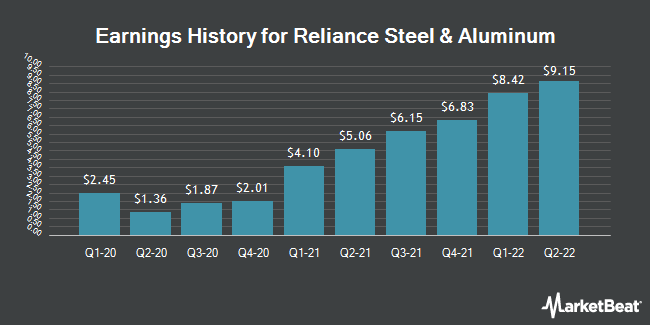 Earnings History for Reliance Steel & Aluminum (NYSE:RS)