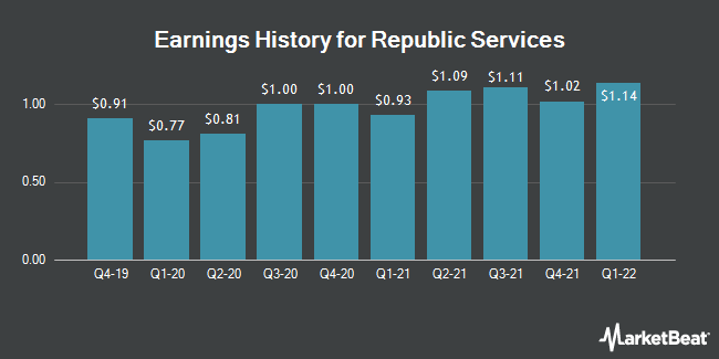 Earnings History for Republic Services (NYSE:RSG)