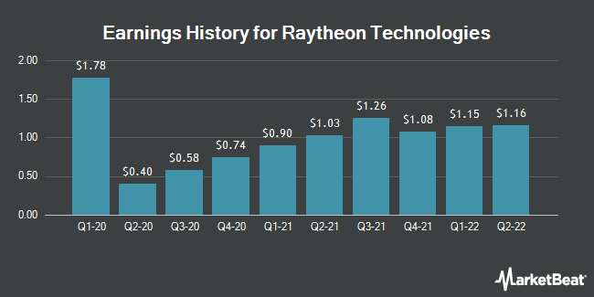 Earnings History for Raytheon Technologies (NYSE:RTX)