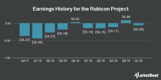 Earnings History for The Rubicon Project (NYSE:RUBI)