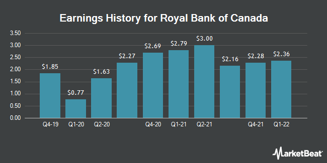 Earnings History for Royal Bank of Canada (NYSE:RY)