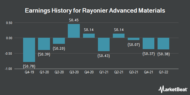 Earnings History for Rayonier Advanced Materials (NYSE:RYAM)