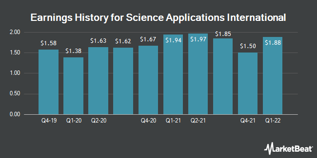Earnings History for Science Applications International (NYSE:SAIC)