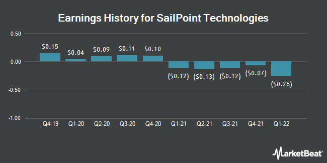 Sailpoint Technologies (SAIL) Set to Announce Quarterly