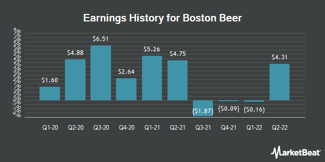 Earnings History for The Boston Beer (NYSE:SAM)