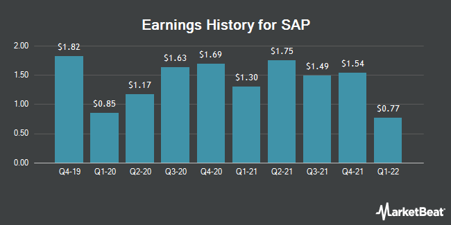 Earnings History for SAP (NYSE:SAP)