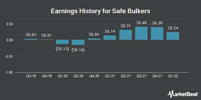Earnings History for Safe Bulkers (NYSE:SB)