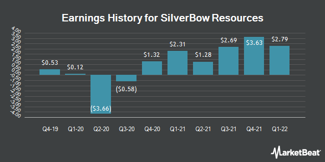 Earnings History for SilverBow Resources (NYSE:SBOW)