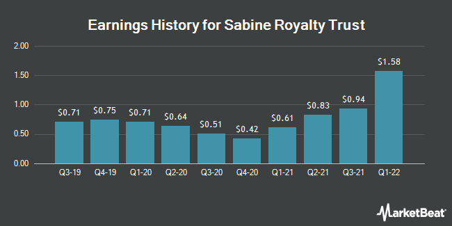 Earnings History for Sabine Royalty Trust (NYSE:SBR)