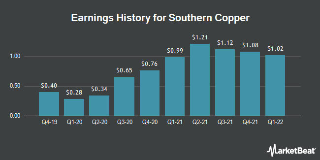 Earnings History for Southern Copper (NYSE:SCCO)
