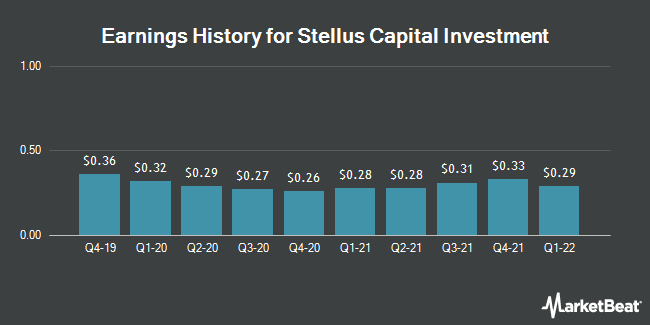 Earnings History for Stellus Capital Investment (NYSE:SCM)