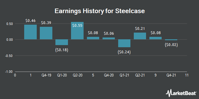 Earnings History for Steelcase (NYSE:SCS)