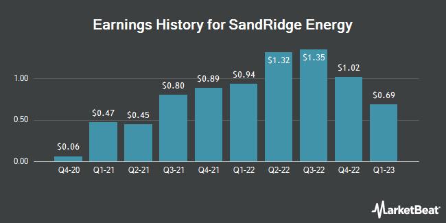 Earnings History for SandRidge Energy (NYSE:SD)