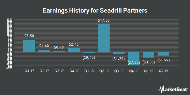 Earnings History for Seadrill Partners (NYSE:SDLP)
