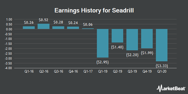 Earnings History for Seadrill (NYSE:SDRL)