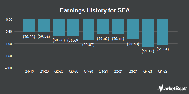 Earnings History for SEA (NYSE:SE)