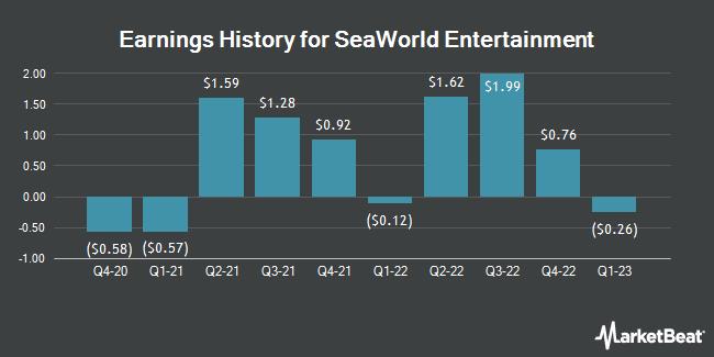Earnings History for SeaWorld Entertainment (NYSE:SEAS)