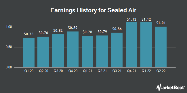 Earnings History for Sealed Air (NYSE:SEE)