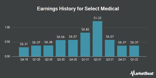 Earnings History for Select Medical (NYSE:SEM)