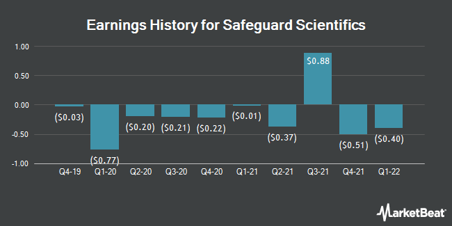 Earnings History for Safeguard Scientifics (NYSE:SFE)